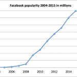 Why is Facebook so popular?