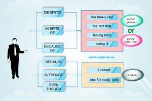 The grammatical difference between despite and although