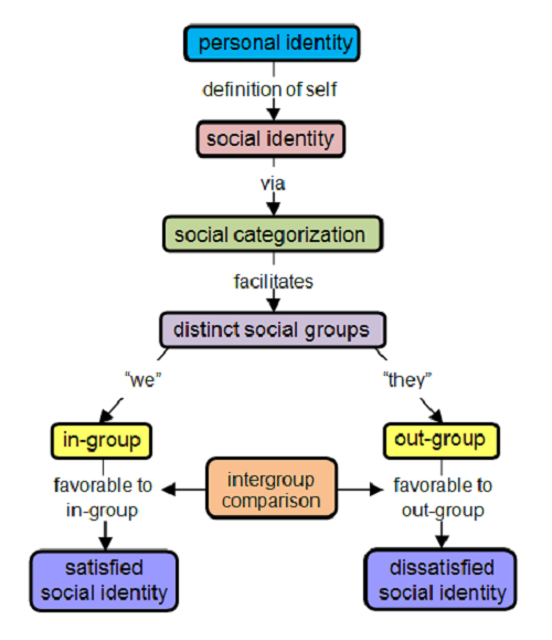 the role of the social cognitive perspective and social identity theory in forming stereotypes Theoretical perspectives of social psychology — role theory, reinforcement theory, cognitive and stereotypes schemata simplify social life at the.