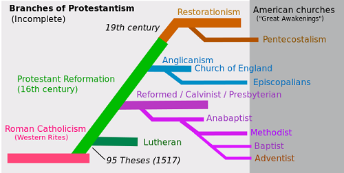 Similarities Between Catholicism and Protestantism-1