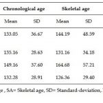 Similarities between Social and Chronological Age