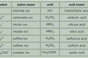 Difference between Organic Acid and Inorganic Acid-1