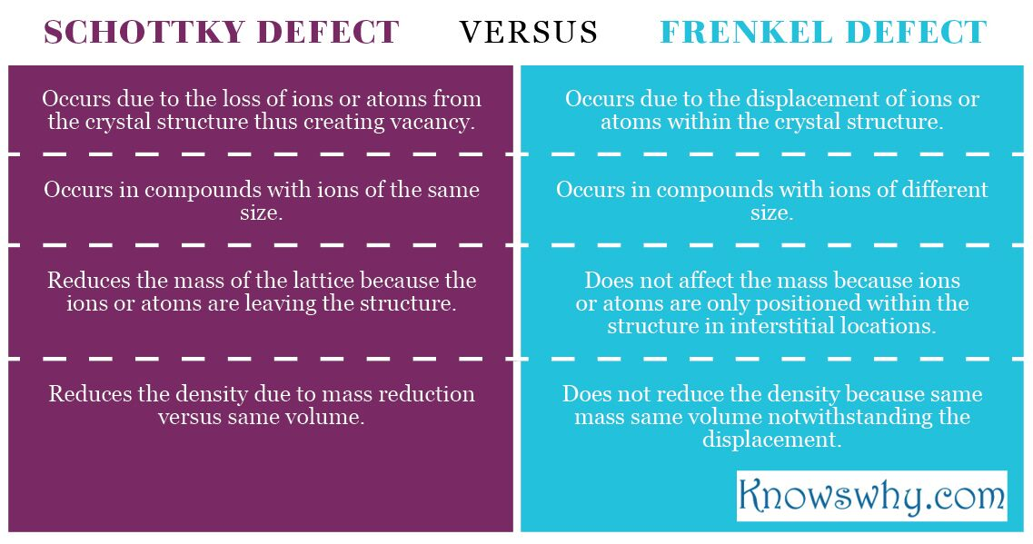 Schottky Defect VERSUS Frenkel Defect
