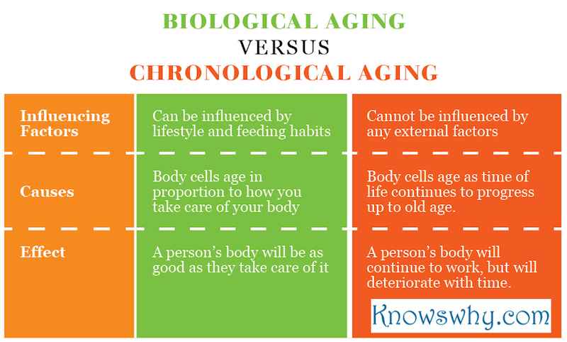 Biological Aging VERSUS Chronological Aging