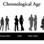 What is Mental Age and Chronological Age?