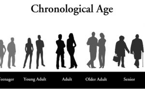 What is Mental Age and Chronological Age-1