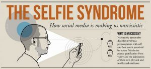 What is the relationship between Narcissistic Personality and Social Media