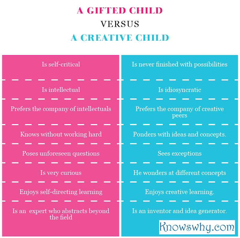 A gifted Child VERSUS a Creative Child