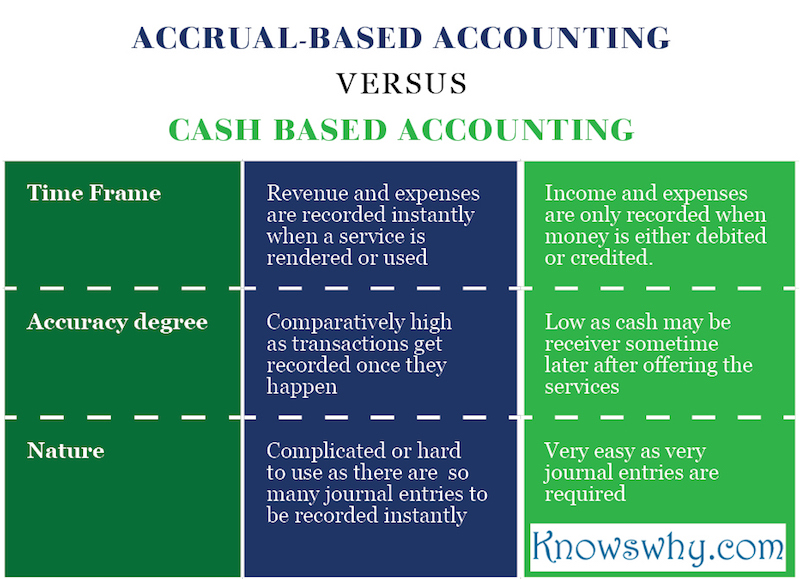Accrual-based Accounting VERSUS Cash Based Accounting