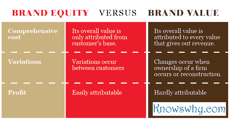 Brand Equity VERSUS Brand Value