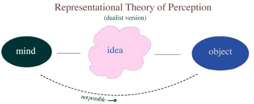 Difference Between Cognition And Perception-1