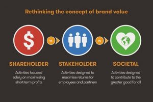 Difference between Brand Equity and Brand Value-1