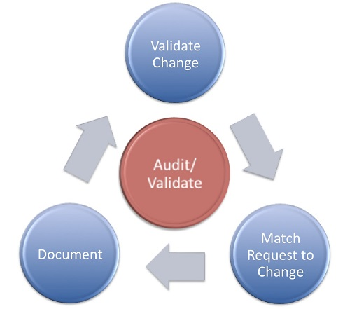 Similarities between Internal Audit and External Audit-1