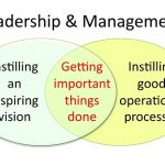 Similarities between Leadership and Management