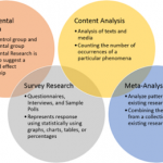 Similarities between Qualitative Research and Quantitative Research