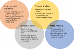 an analysis of the similarities and differences between qualitative and quantitative research to det Quantitative vs qualitative quantitative and qualitative are two terms between which a variety of differences can be identified quantitative has a lot to do with the quantity of an object or a person.