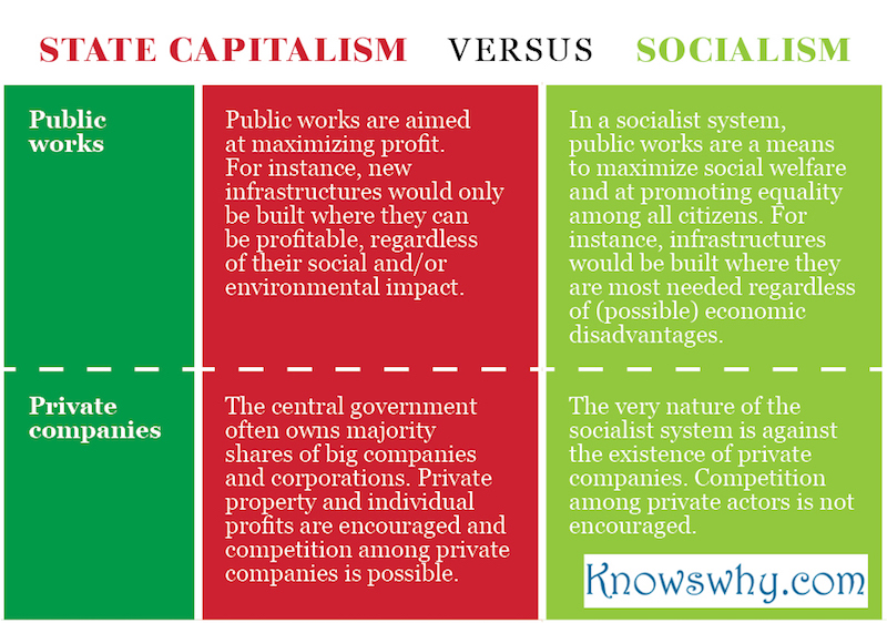 an overview of capitalism communism and socialism Criticism of capitalism ranges from expressing disagreement with the principles  of capitalism in  for a summary of ideologies opposed to capitalism, see anti- capitalism  jail), massive taxpayer-provided corporate bailouts, socialism/ communism for the very rich and brutal, vicious, darwinian capitalism for  everyone else,.