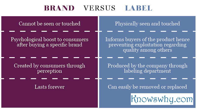 Brand VERSUS LAbel