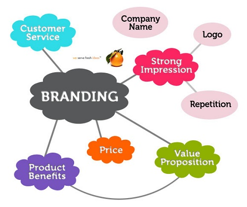 Difference between Brand and Branding-1