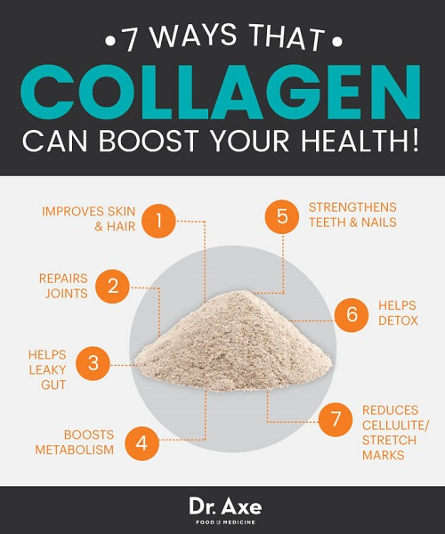 Differences between Collagen and Biotin-1