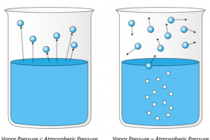 Similarities Between Evaporation and Boiling