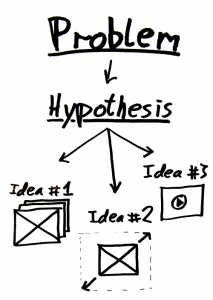 Similarities Between Hypothesis and Theory