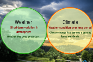 Similarities Between Weather and Climate