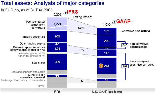 Similarities between GAAP and IFRS